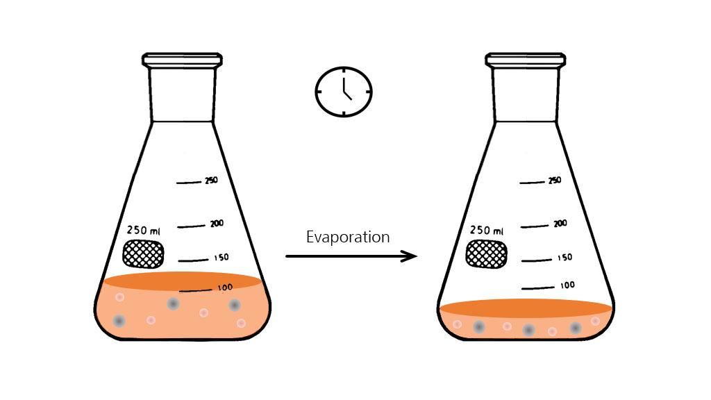 Evaporation in shake flasks