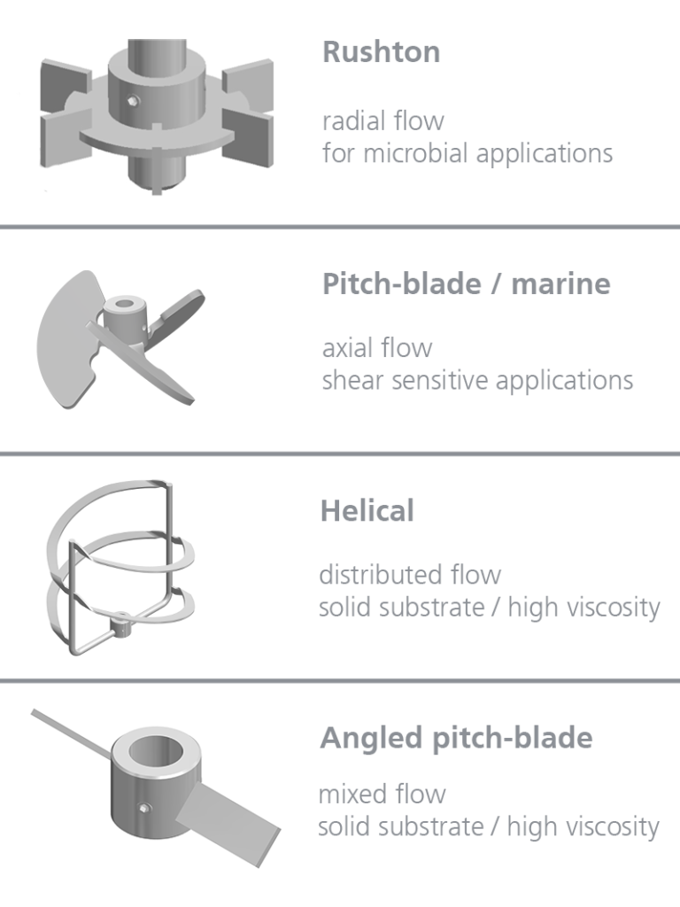 Typology of Impellers